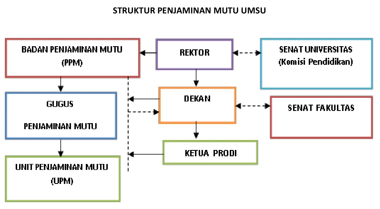 struktur-penjamin-mutu